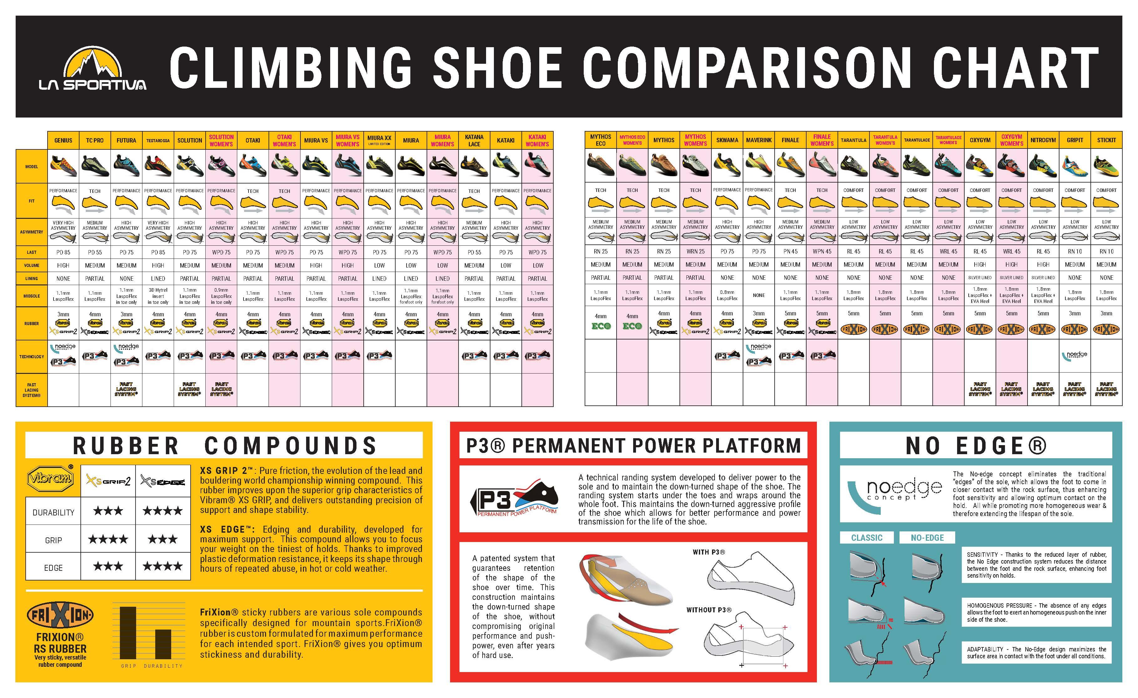 Are European Shoe Sizes Smaller Than Us